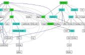 Beperkingen van de SWOT-analyse