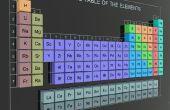 Het gebruik van Romeinse cijfers in de nomenclatuur van de chemie