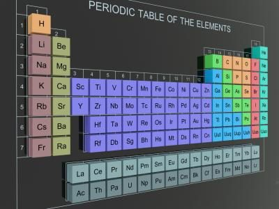 periodiek systeem ijzer